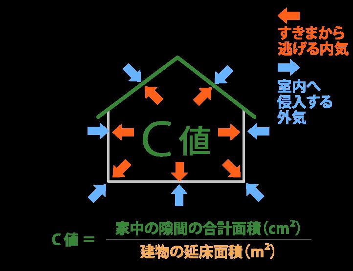 C値 家中の隙間の合計面積(cm²) 建物の延床面積(m²) 室内へ 侵入する 外気 すきまから 逃げる内気