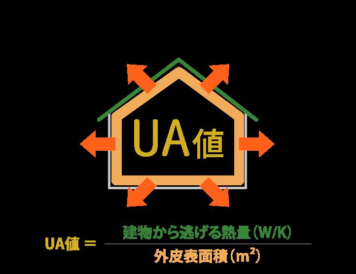 UA値 建物から逃げる熱量(W/K) 外皮表面積(m²)